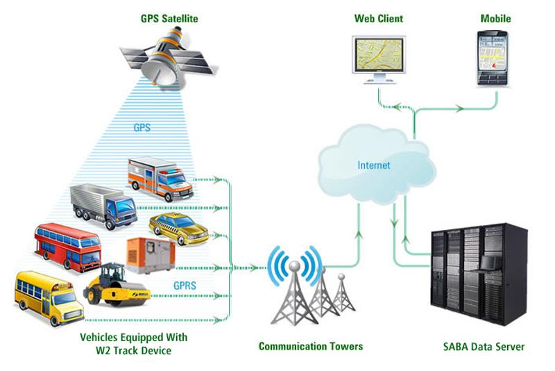 Saba Technosoft India It Services Provider Software